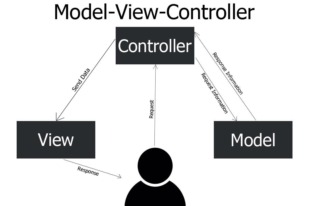 معرفی ساده معماری MVC
