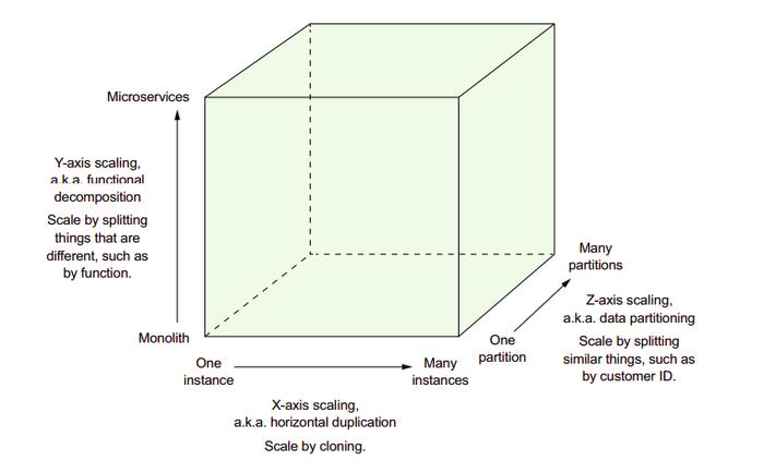 سه بال Scalability