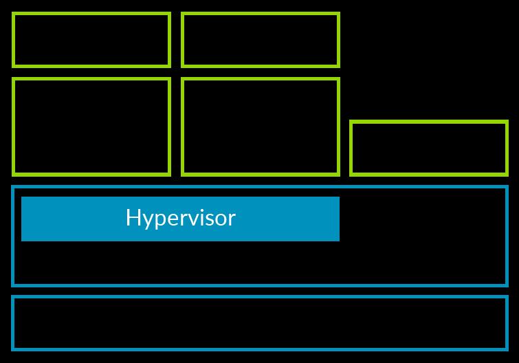 مجازی سازی ARMv8-A – مقدمه
