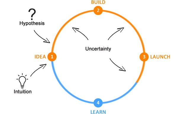 عدم قطعیت موجود میان ایده تا زمان انتشار محصول