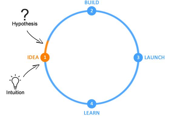 زمانی که ما شروع به ساختن ایده مدنظر می کنیم، هنوز مطمئن نیستیم که ایده ما خوب است یا نه