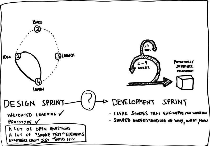 نحوه همکاری دیزاین اسپرینت و اسکرام برای توسعه محصول موفق