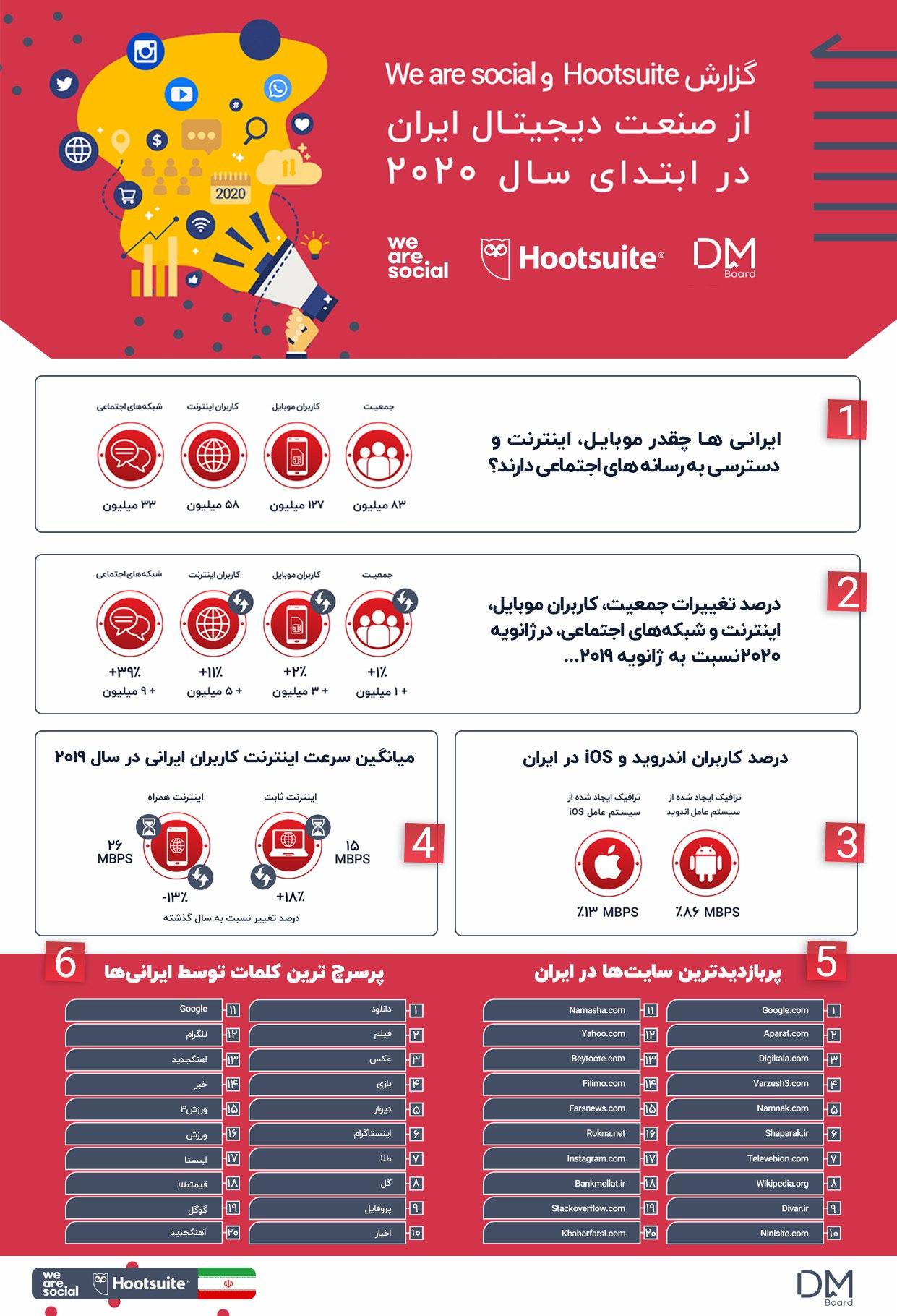 نمودار گزارش کانال بورد DM برای گروه Hotline 2020