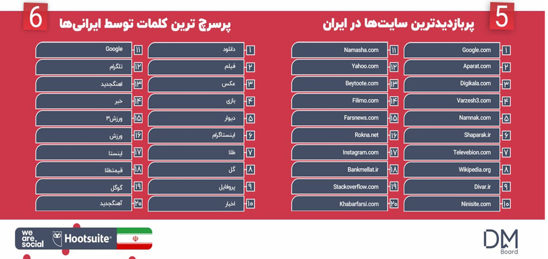 بیشترین بازدید از سایت ها و جستجوگر کلمات ایرانی ها در گزارشات داغ سال 2019
