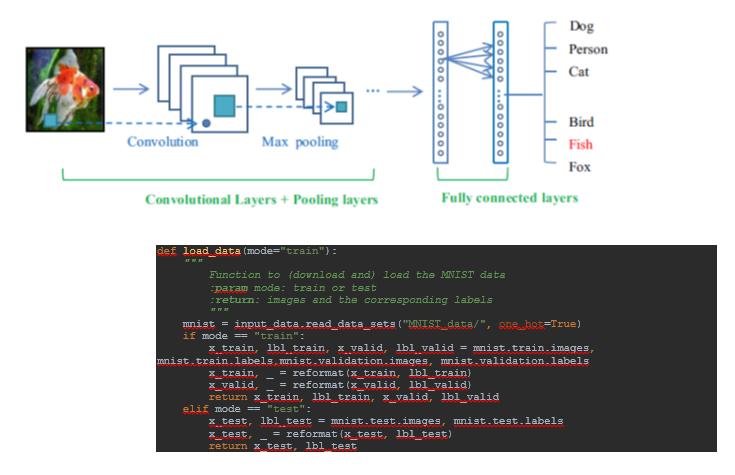 شبکه های عصبی کانوولوشن (Convolution Neural Networks- CNN) در Tensorflow
