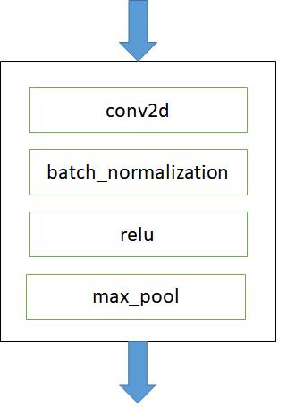 فراخوانی تابع batch_normalization در Tensorflow برای آموزش شبکه عصبی کانوولوشن (Convolution Neural Network)