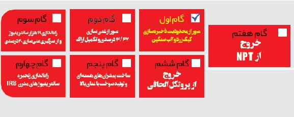 مراحل خروج ایران از برجام