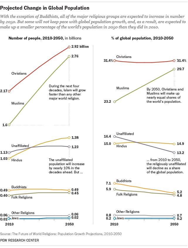 پیش بینی جمعیت مسلمانان در سال 2050
