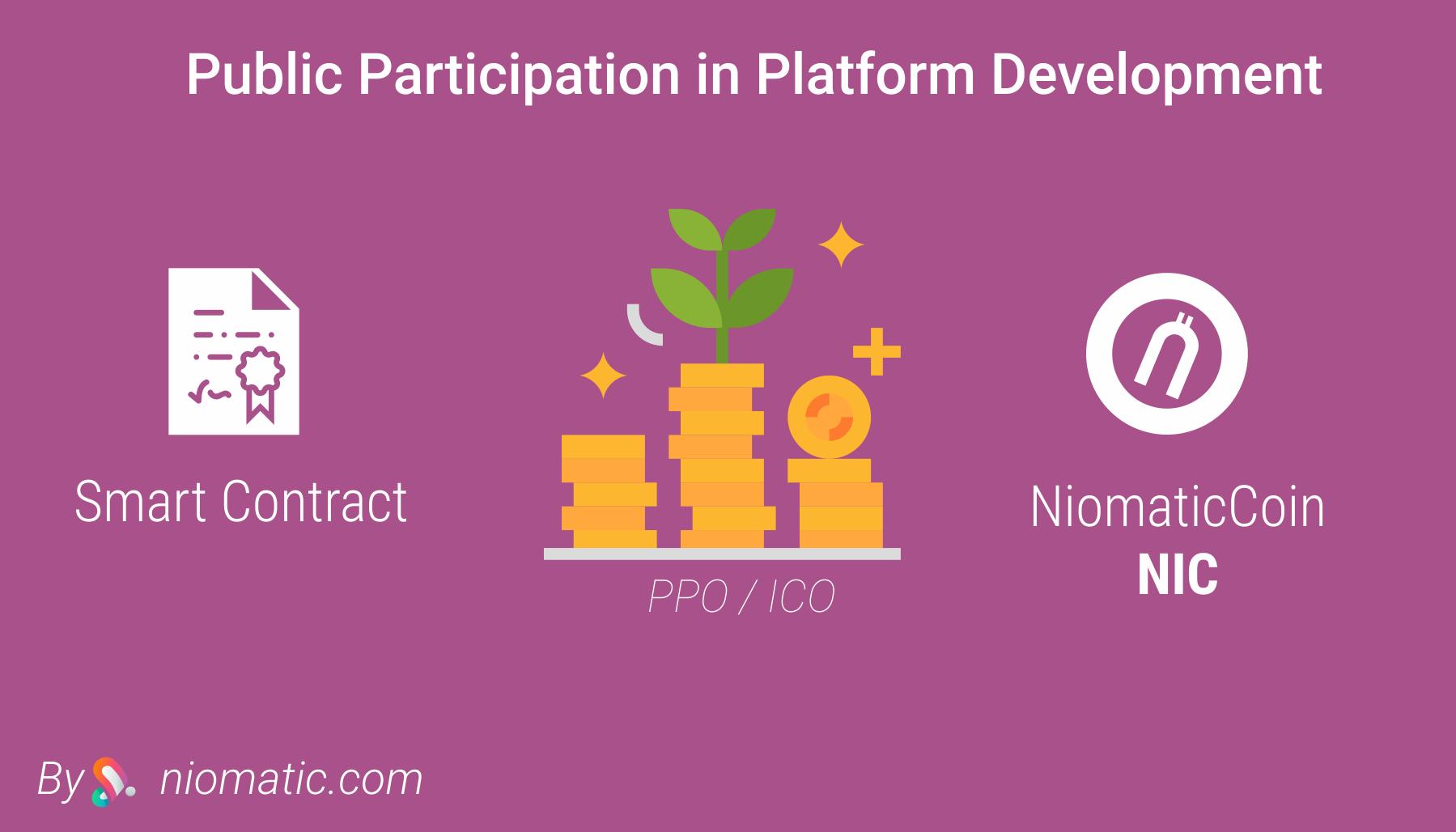 قرارداد هوشمند، ICO، مشارکت در پروژه و راه حلی برای پیدا کردن بهترین برنامه نویس ها و طراح ها.