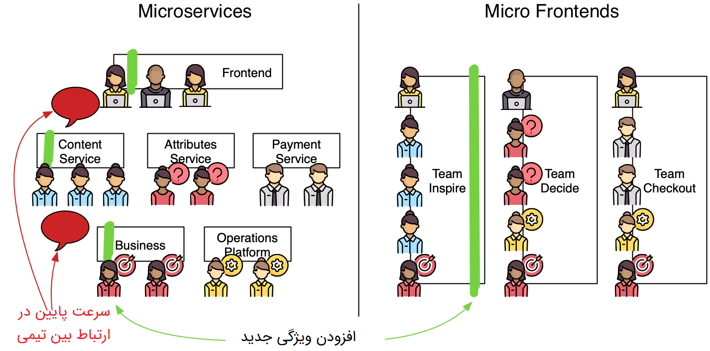 قسمت دوم Micro Front-end: مشکلاتی که حل میکنیم