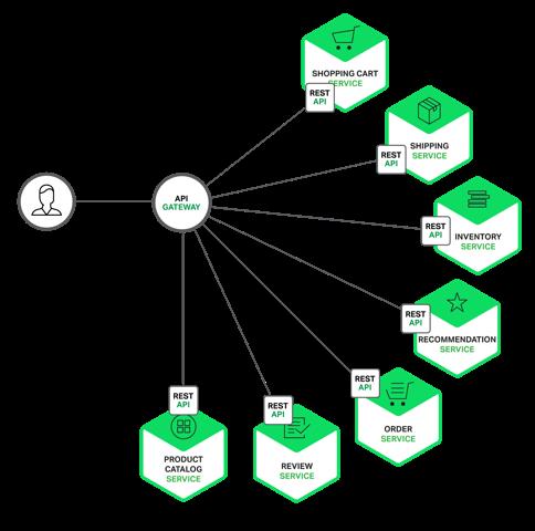 قسمت دوم میکروسرویسها: آشنایی با API Gateway