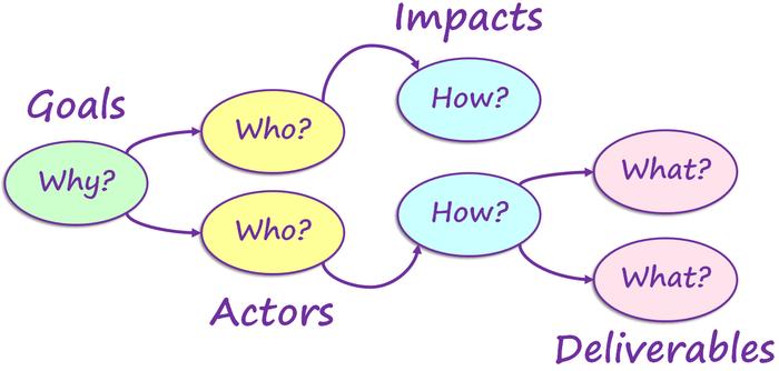 آشنایی با Impact Mapping