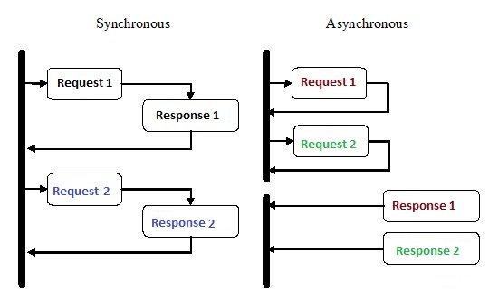 برنامهنویسی Async