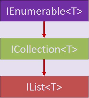انواع مختلف آرایهها و تفاوت آنها در C#
