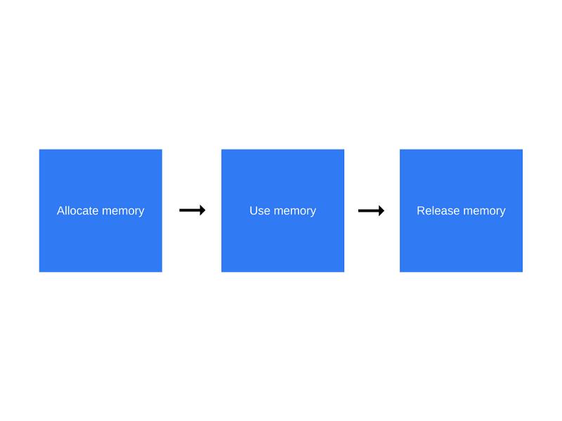 جاوا اسکریپت چه جوری کار میکنه؟ مدیریت حافظه و ۴ روش برای مهار کردن مموری لیک