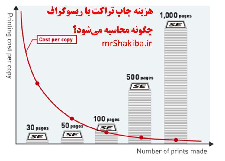هزینهی چاپ در ریسو چگونه محاسبه می شود؟
