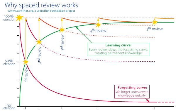 چرخههای یادگیری و فراموشی ... منبع
