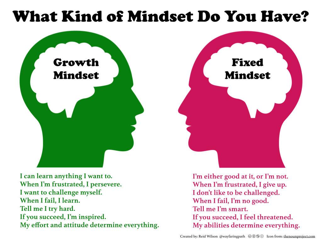جدول مقایسه ذهنیت ثابت و ذهنیت رشد