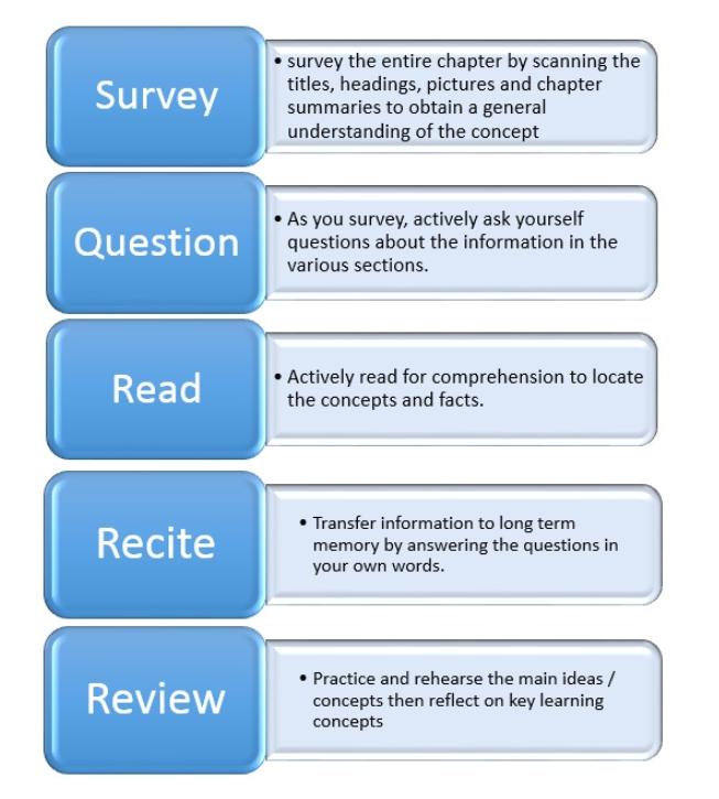 یک روش خوب برای یادداشتبرداری حین مطالعه