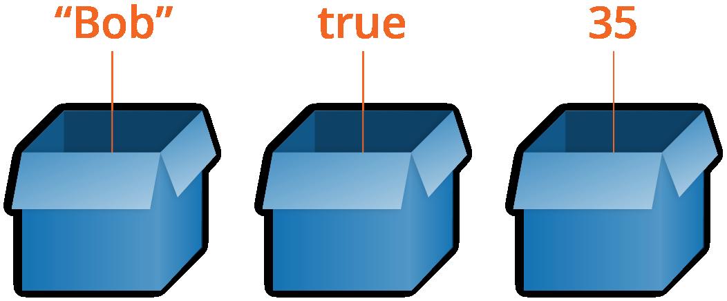 زبان برنامه نویسی ارلنگ - متغیرها