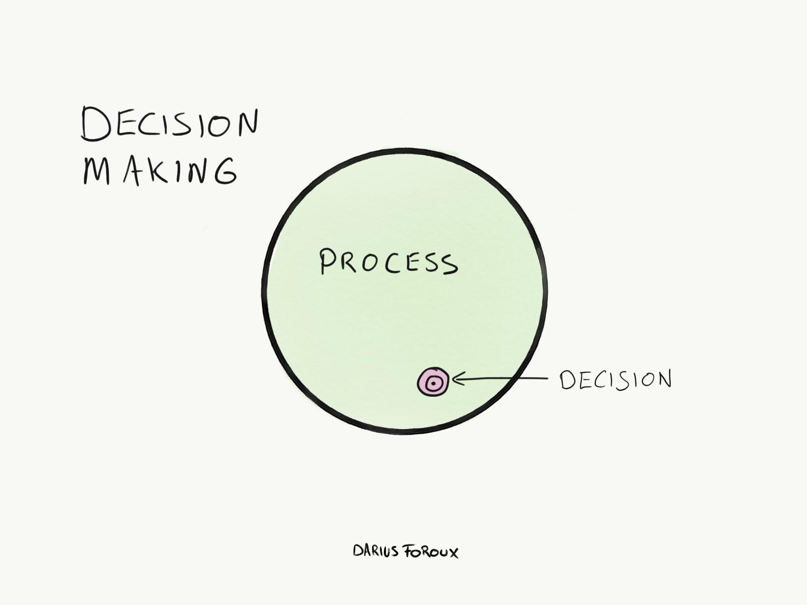 فرایند تصمیمگیری مهمتر است یا خروجی نهایی؟