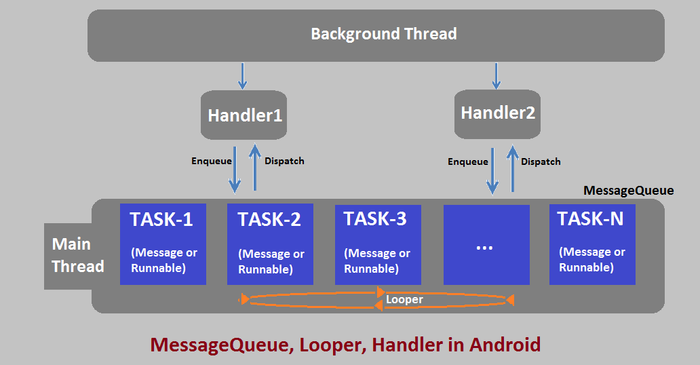 ا Handler,Looper,MessageQueue,Thread در اندروید