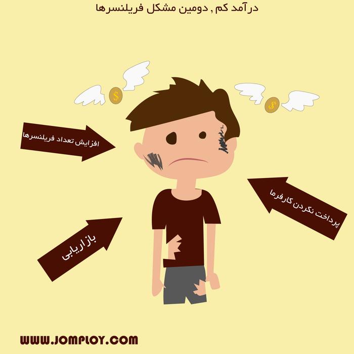 10 مشکل اساسی فریلنسرهای ایرانی-مشکل دوم:درآمد کم