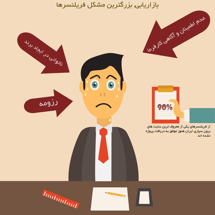 10 مشکل اساسی فریلنسرهای ایرانی-مشکل اول:بازاریابی