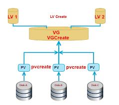 آشنایی با مفهوم LVM در لینوکس