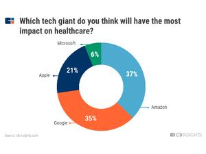 پیشبینیهایی درباره بازار سلامت در سال 2020