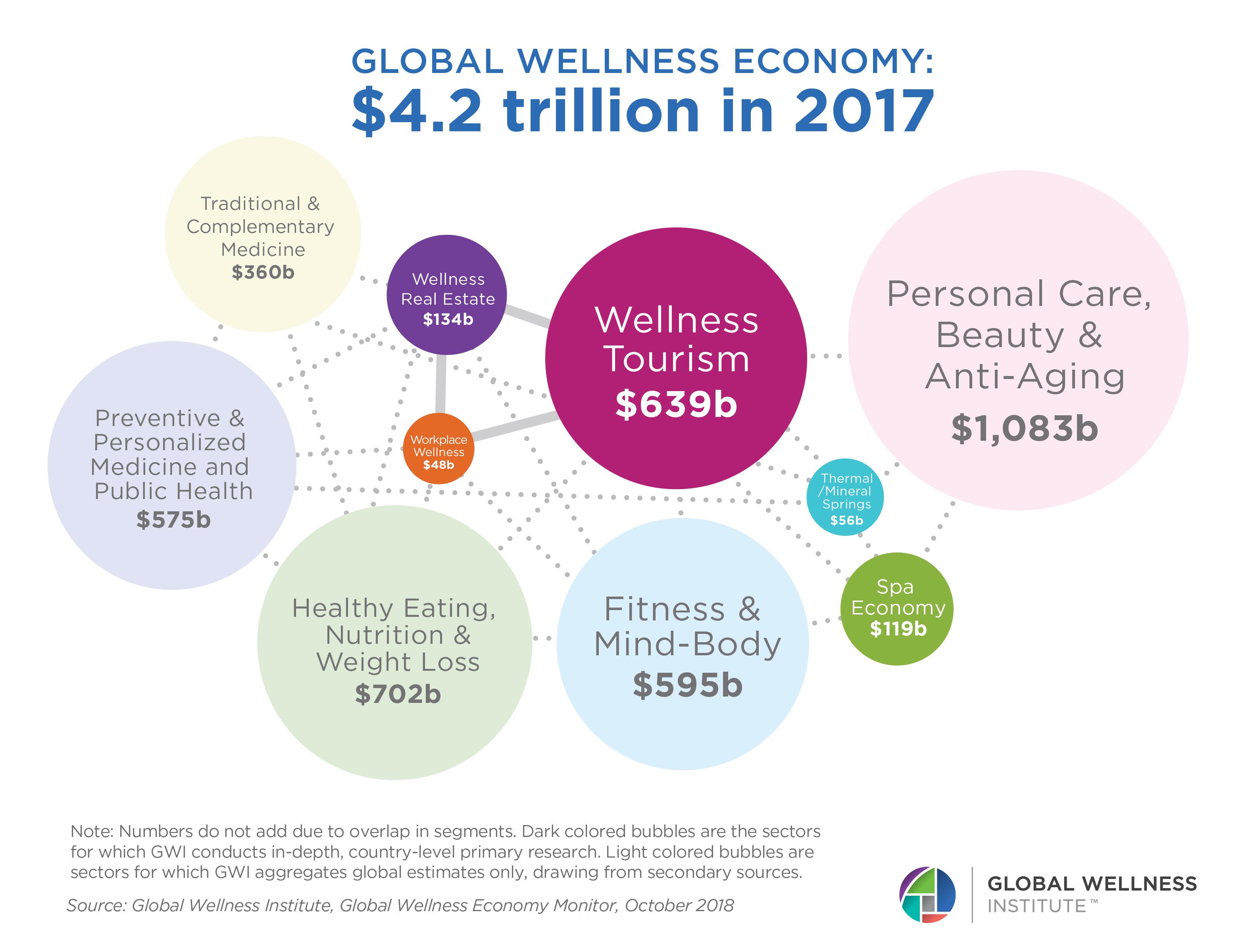 نگاهی به صنعت تندرستی (wellness)