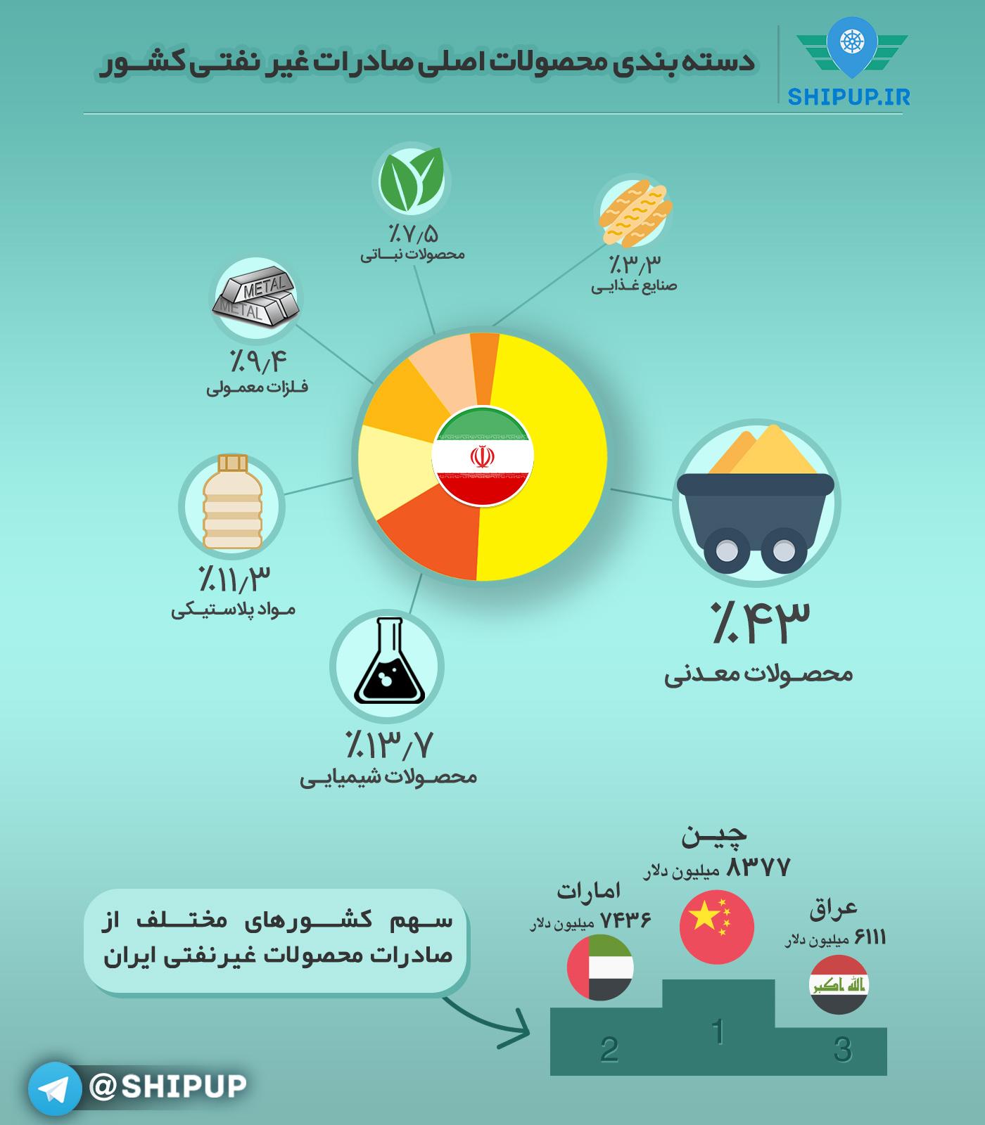 صادرات ایران در سال 95...چه و به کجا؟
