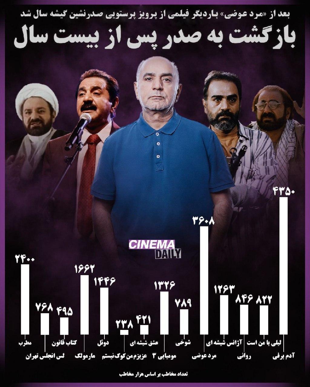 بعد از مرد عوضی بار دیگر فیلمی با بازی پرویز پرستویی