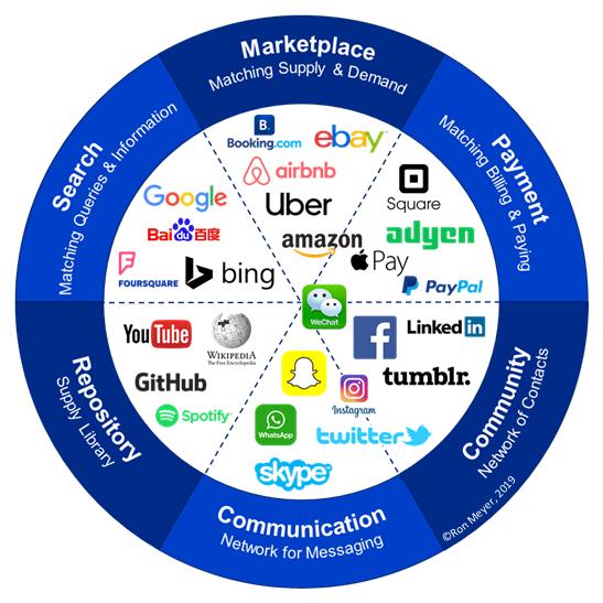 نقشه پلتفرم دیجیتالی