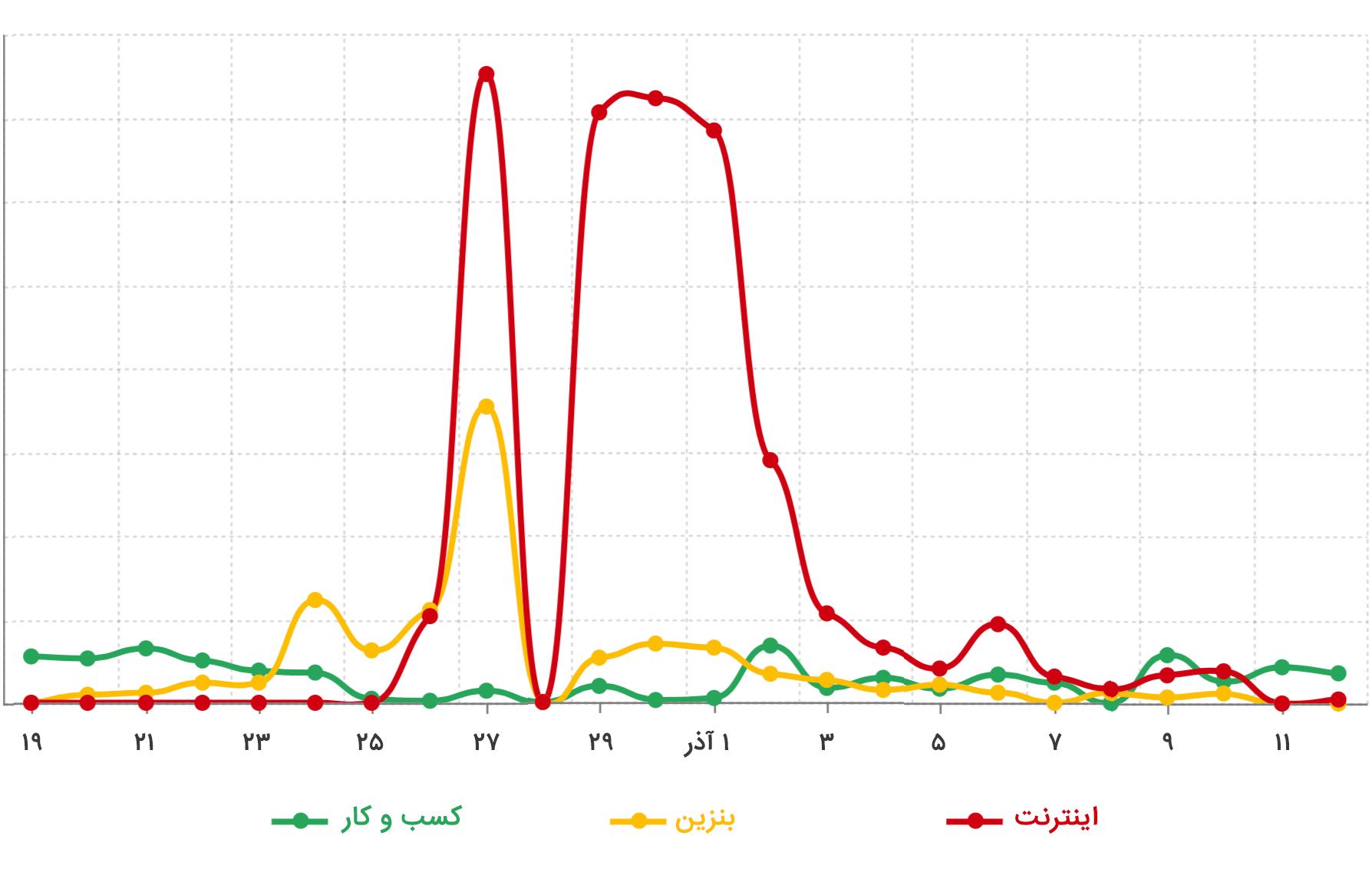 نمودار تعاملات ویرگول در طول قطعی اینترنت