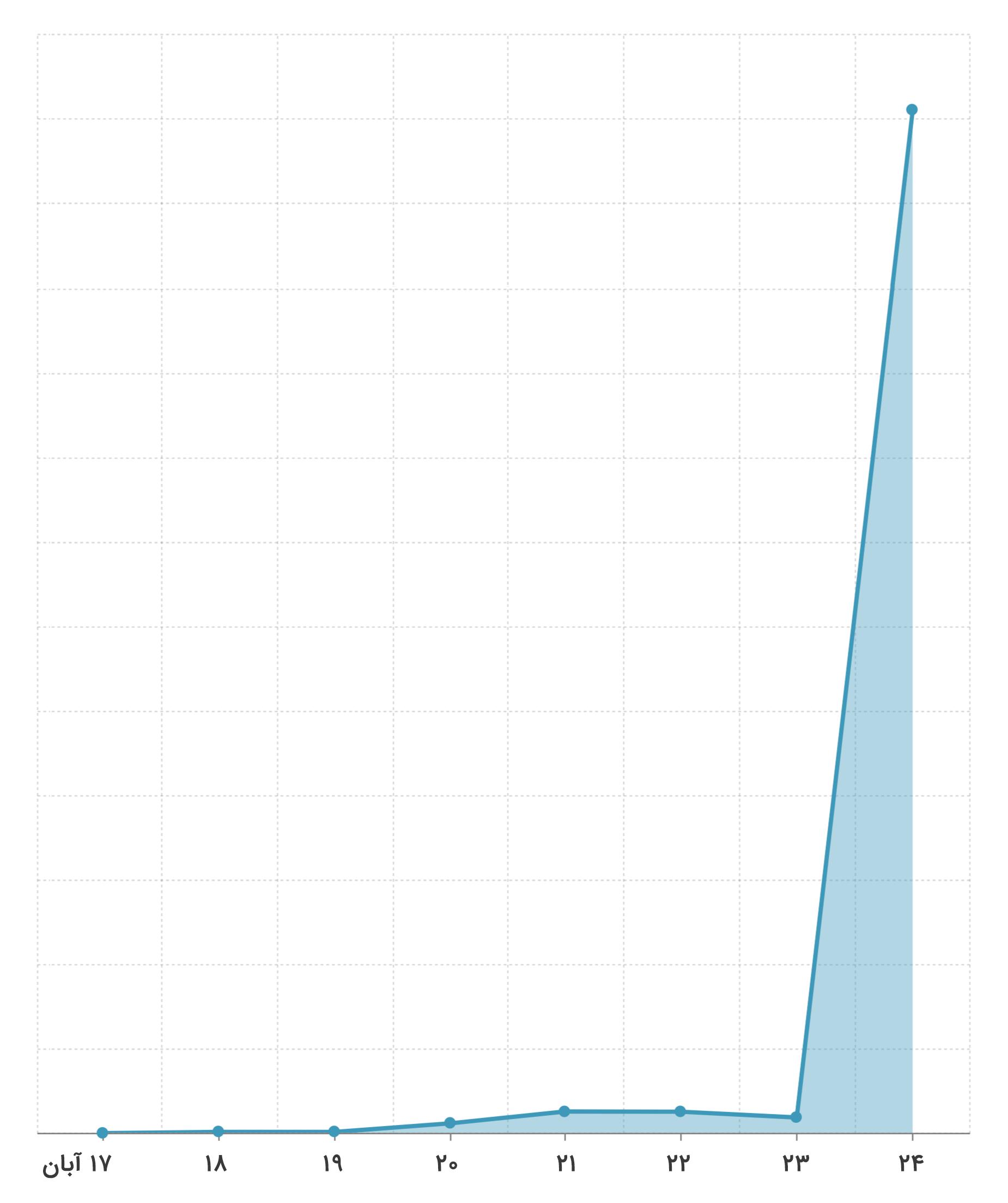 نمودار مقایسه روز ۲۴ آبان با روزهای گذشته
