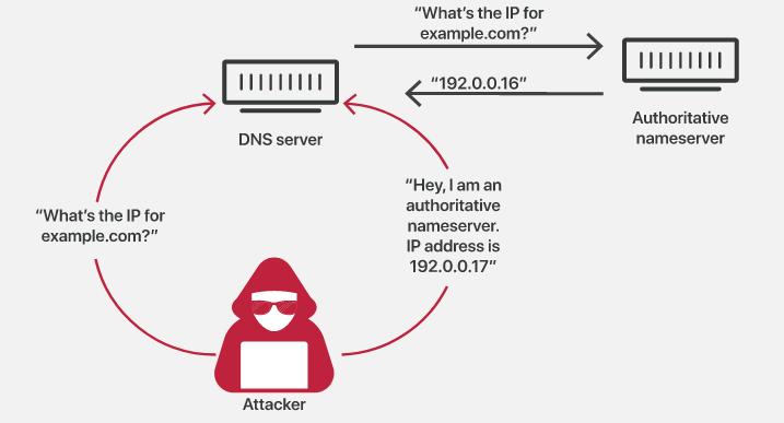 ایران چطور تونست دامنه فارس نیوز که توسط آمریکا مسدود شده بود را برگردونه. بررسی حمله DNS Spoofing