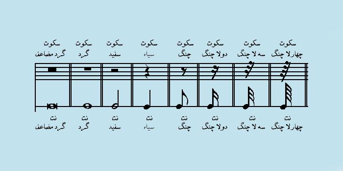 تئوری موسیقی . قسمت اول