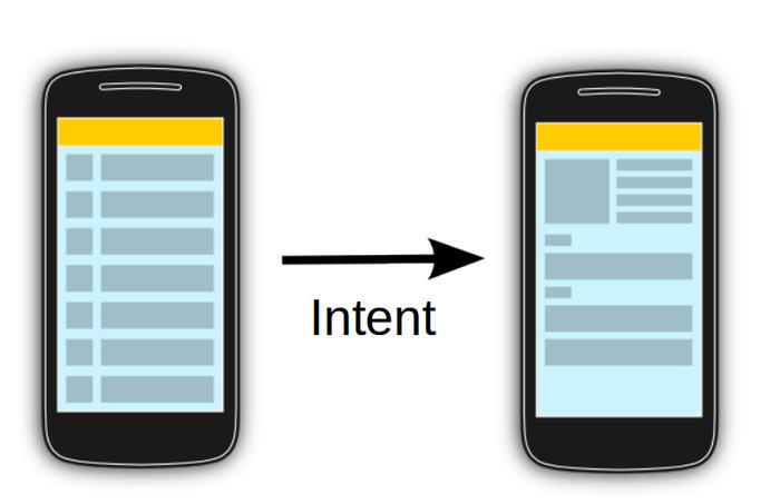 تکه کد های مفید intent در اندروید جاوا