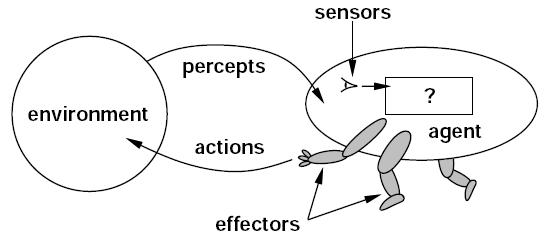 نمودی از یک عامل عقلانی که در هوش مصنوعی مطرح میشه