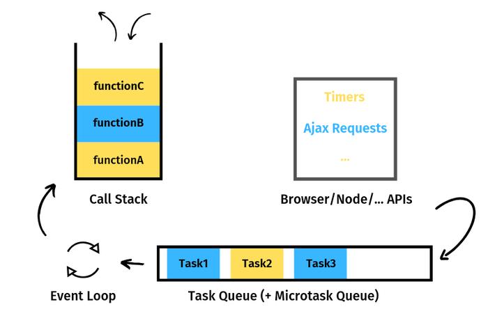 برنامهنویسی async در جاوااسکریپت (قسمت دوم)