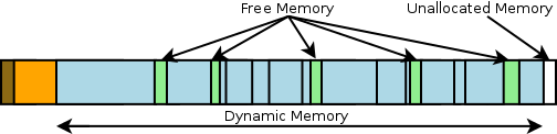 حافظهی مدیریت شده در Unity
