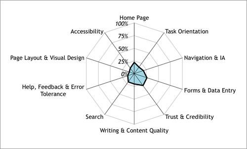نتایج یک وبسایت با عملکرد ضعیف