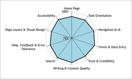 نتایج یک وبسایت با عملکرد قوی