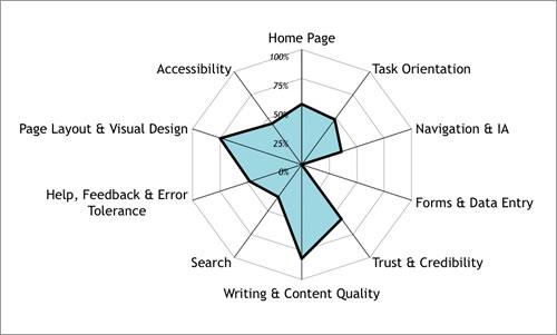 webdesignerdepotتحلیل سایت