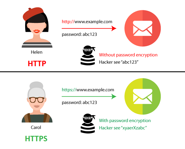 HTTPS چگونه کار میکند ؟