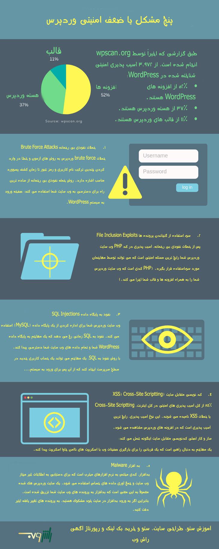 5 ضعف رایج امنیتی در وردپرس که باید به آنها آگاه باشید (2019)
