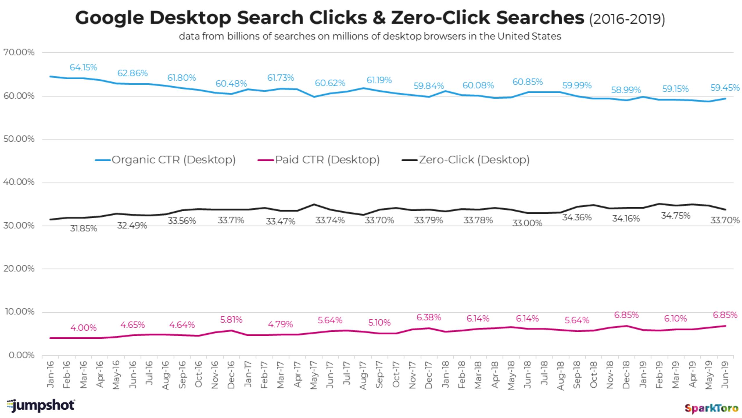 مقایسه روشهای پاسخ به جستجوها در دستگاههای دسکتاپ