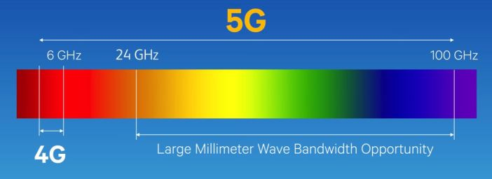 فرکانس 5G بیشتر و طول موج آن کوتاه تر است