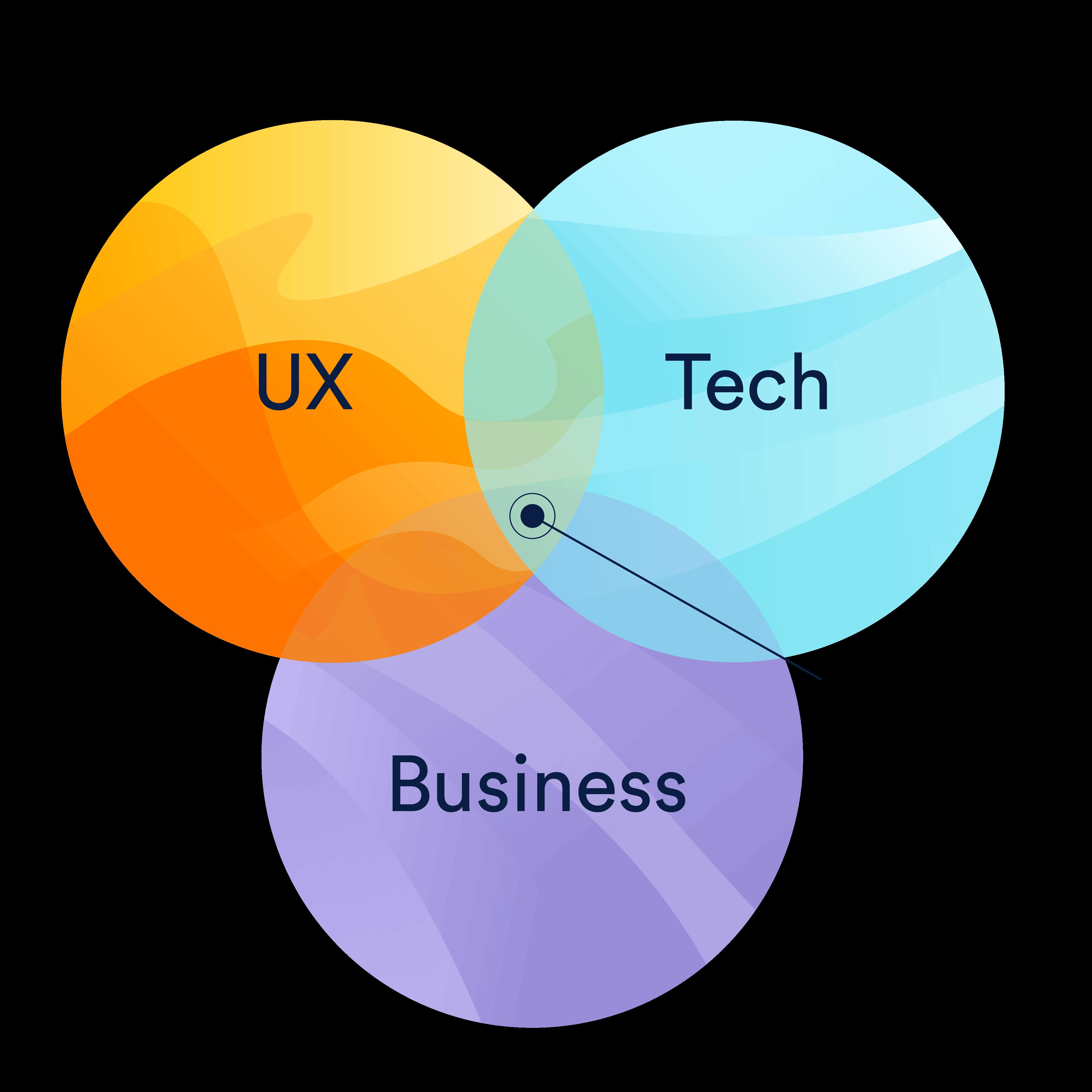 کلیشهای ترین و در عین حال معروفترین دیاگرام جایگاه مدیریت محصول